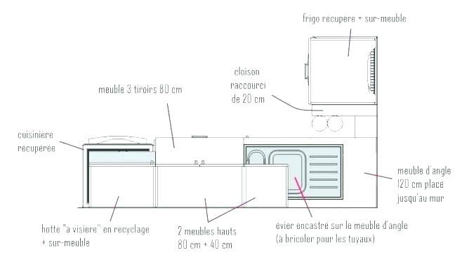 plan de travail cuisine dimension standard. Black Bedroom Furniture Sets. Home Design Ideas