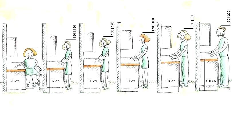 plan travail cuisine hauteur. Black Bedroom Furniture Sets. Home Design Ideas
