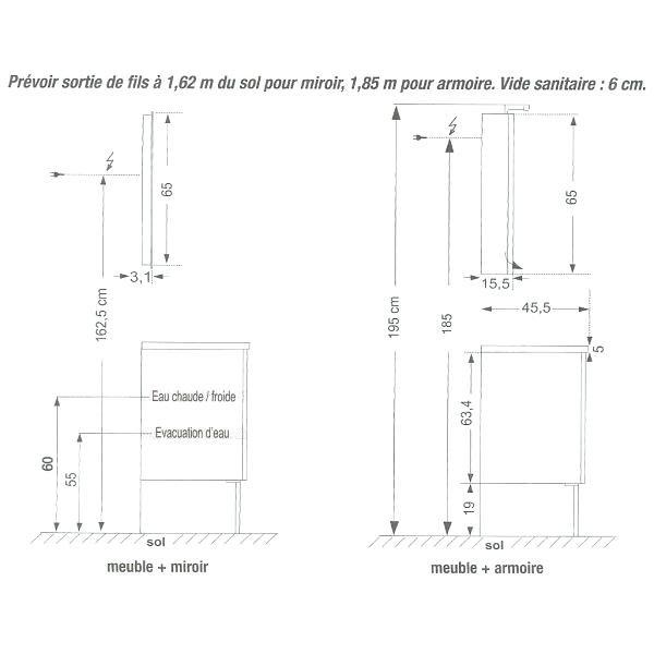 Quelle hauteur mettre meuble haut cuisine